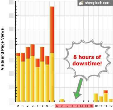 8 hours of downtime on SheepTech