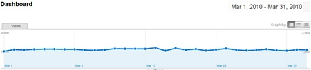 SheepTech's traffic for March 2010 from Google Analytics