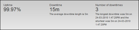 SheepTech's uptime for March 2010, reported by Pingdom