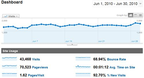 June 2010 Google Analytics for SheepTech