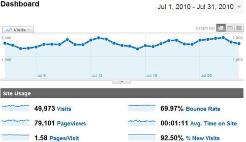 July 2010 Google Analytics for SheepTech