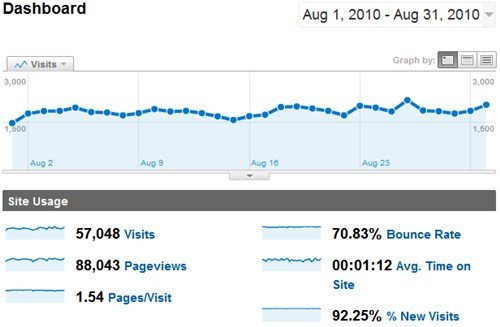 SheepTech Traffic for August 2010, by Google Analytcis