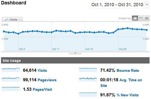SheepTech Traffic for October 2010, by Google Analytcis
