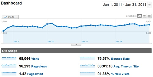 SheepTech Traffic for January 2011, by Google Analytics